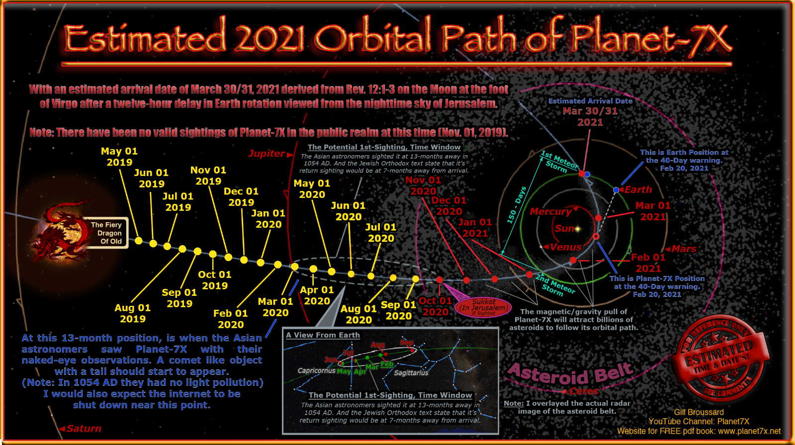 PLANET X Is This Why Lockdowns DOTS CONNECTED Makes You Wonder YOU DECIDE Coincidences chart1